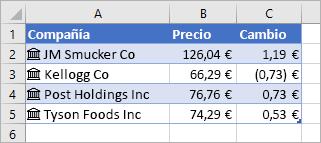 La columna A contiene nombres de compañías e iconos, la columna B contiene valores de precio y la columna C contiene valores de cambio