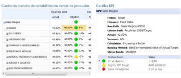 Un informe detallado de KPI proporciona información adicional sobre los valores en un cuadro de mandos de PerformancePoint.