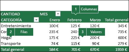 Ejemplo de una tabla dinámica y cómo se correlacionan los campos con la lista de campos.