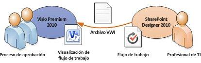 Los diagramas de flujo de trabajo pueden exportarse a Visio