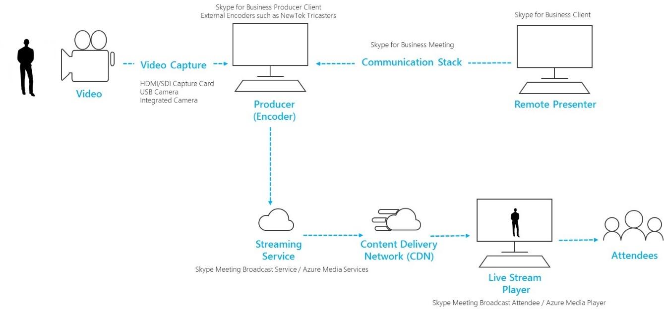 Conceptos básicos de transmisión directo