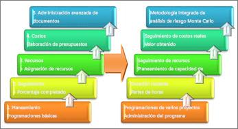 Áreas básicas y avanzadas de un sistema de administración de proyectos