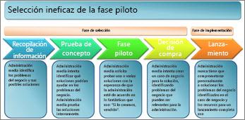 Selección ineficaz de la fase piloto
