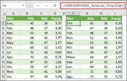 Use ORDENARPOR para ordenar una tabla de valores de temperatura y lluvia en función de temperaturas más altas.