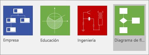 El comando Diagrama de flujo