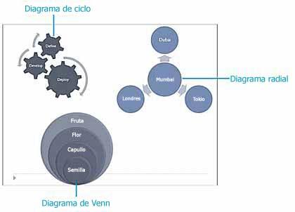Ejemplos de diagramas Ciclo, Radial y Venn