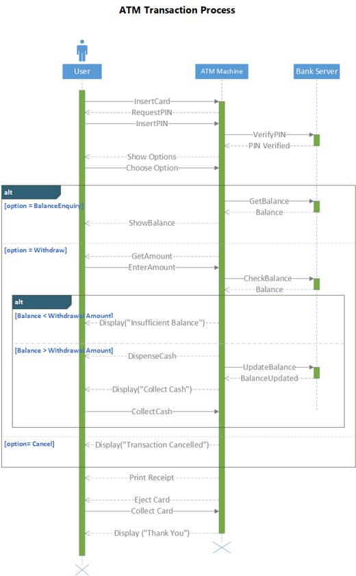 Muestra de un diagrama de secuencia UML que muestra un sistema ATM.