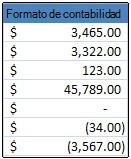 Formato de número de contabilidad aplicado a celdas