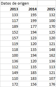 Tabla de datos de origen