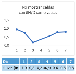 #N/A en la celda del día 4, gráfico que muestra una conexión a través de día 4