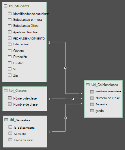 Vista de diagrama de relaciones de modelo de datos de Power Query