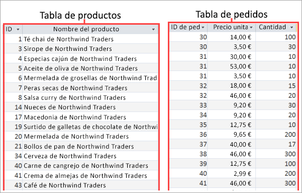 Captura de pantalla de tablas de productos y pedidos
