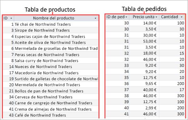 Captura de pantalla de tablas de productos y pedidos