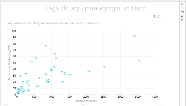 un gráfico de dispersión en Power View