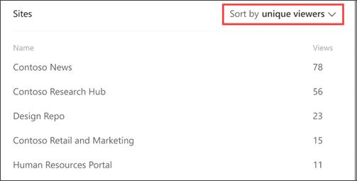 Imagen de contenido popular en análisis de sitios