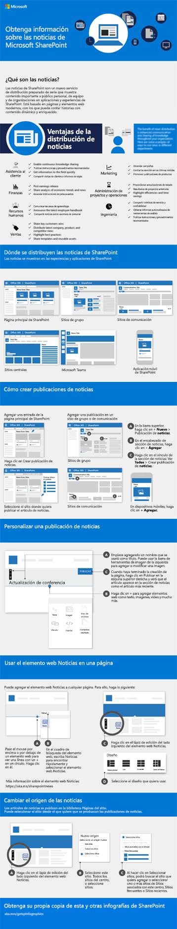 Infografía de Noticias de SharePoint