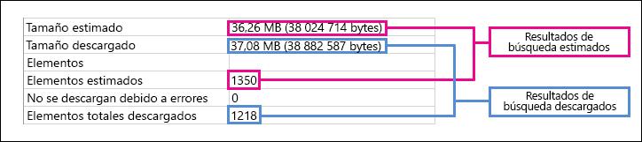 Diferencia entre los resultados de la búsqueda estimados y descargados