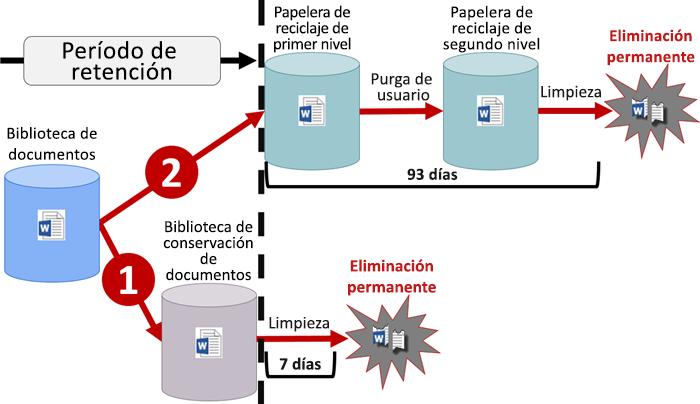 Diagrama de flujo de retención en SharePoint y OneDrive