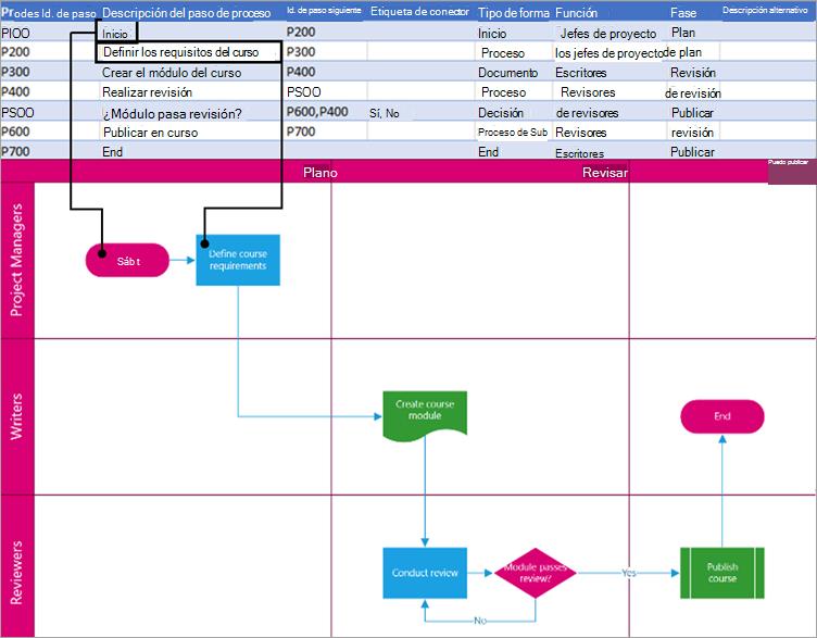 Descripción del paso del proceso que se muestra en la forma.