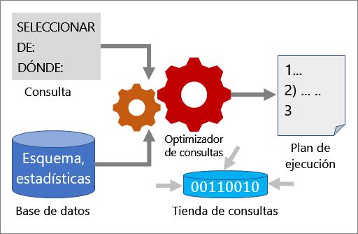 cómo funciona la optimización de consultas
