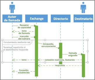 Condición de secuencia de UML