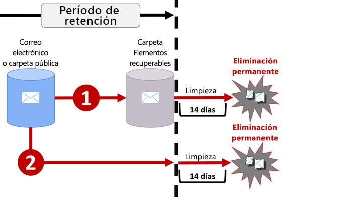 Diagrama de flujo de retención en el correo electrónico y las carpetas públicas