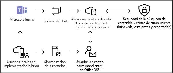 Almacenamiento en la nube para los usuarios locales en Microsoft Teams