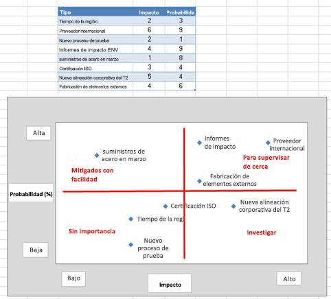 Imagen de la cuadrícula de riesgos en Excel
