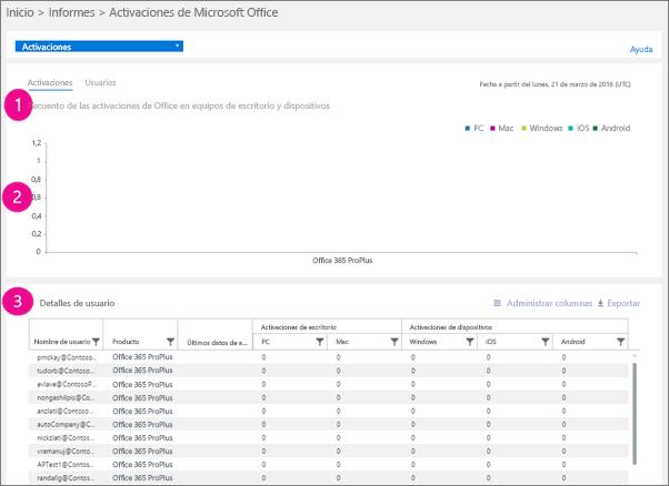 Informes de Office 365: recuento de las activaciones de Microsoft Office en equipos de escritorio y dispositivos