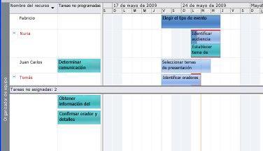 Gráfico de la vista Organizador de equipo