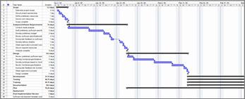 Vista de gráfico de Gantt de sprints Agile