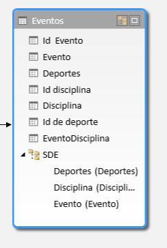 Una jerarquía en la vista de diagrama de PowerPivot