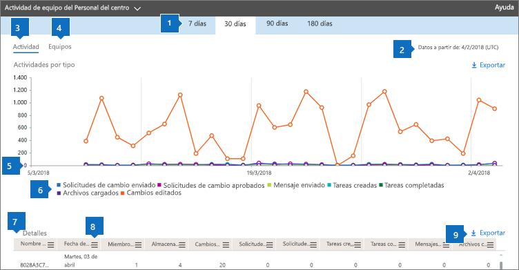 Informes de Office 365: actividad de los equipos de StaffHub