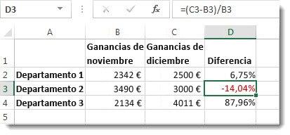 Datos de Excel con un porcentaje negativo, con formato de color rojo en la celda D3