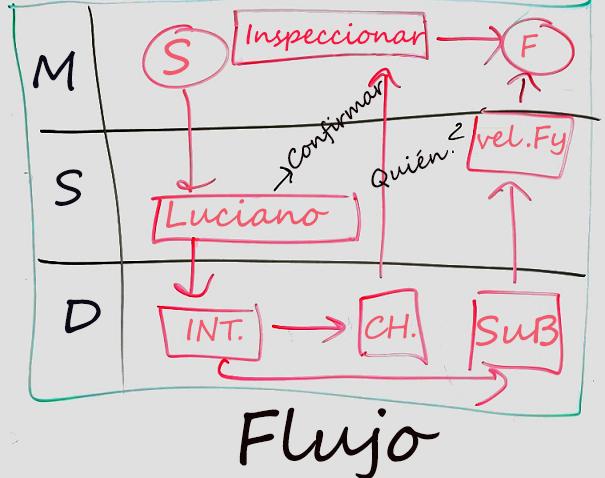 Ejemplo de un diagrama pizarra