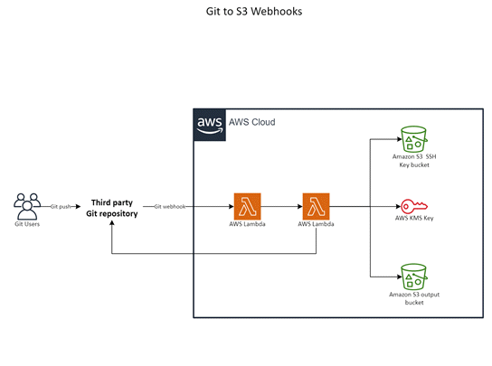 Plantilla para AWS: Webhooks de Git a S3