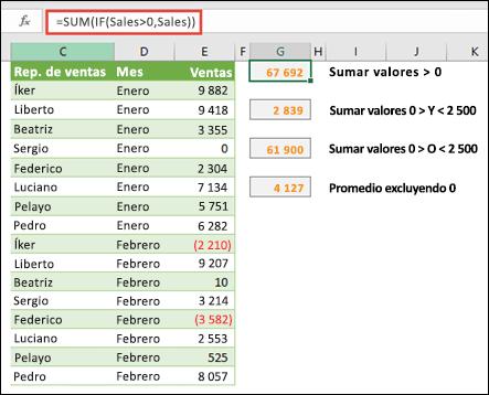Puede usar matrices para calcular según ciertas condiciones. = SUMA (si (ventas>0, ventas)) sumará todos los valores mayores que 0 en un rango denominado ventas.