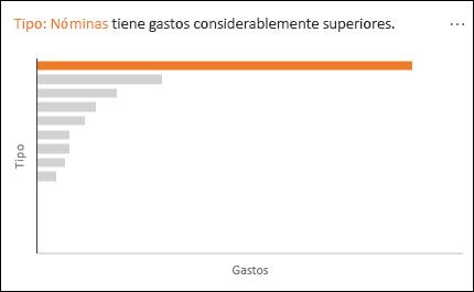Gráfico de líneas que muestra nómina con gastos considerablemente superiores