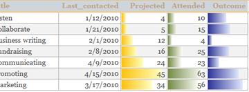 Barras de datos de un informe que muestran comparaciones de datos.