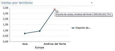 Gráfico de líneas con información resumida expuesta