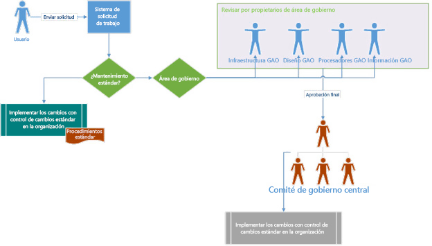 Diagrama de la estrategia de gobierno que muestra cómo un usuario envía una petición y se dirige a su revisión y aprobación a través del comité de gobierno