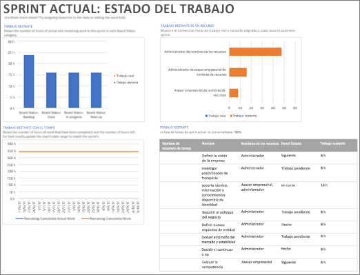 Captura de pantalla del informe Sprint actual: estado del trabajo en Project