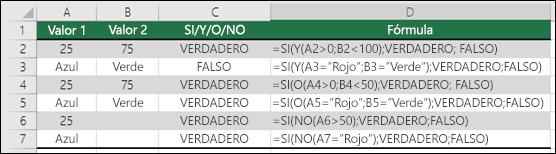Ejemplos de uso de SI con Y, O y NO para evaluar valores numéricos y texto