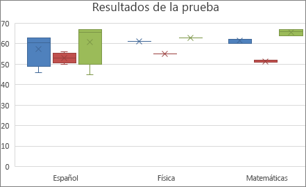 Ejemplo de gráfico de cajas y bigotes