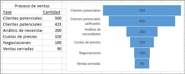 Gráfico de embudo que muestra una canalización de ventas; en la primera columna se indican las fases y, en la segunda, los valores