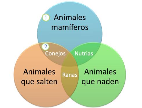 Crear un diagrama de venn soporte de office un diagrama de venn ccuart Choice Image