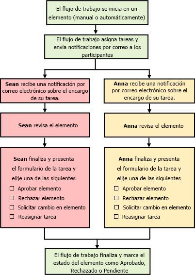 Diagrama de flujo de trabajo de aprobación simple