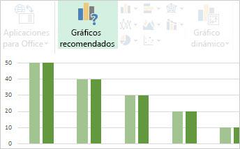 Gráficos recomendados