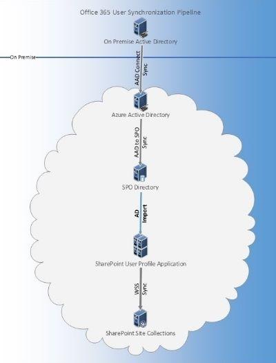 Representación gráfica de la canalización de sincronización de usuario de Office 365