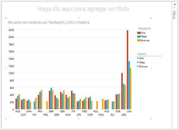 Gráficos de columnas en Power View